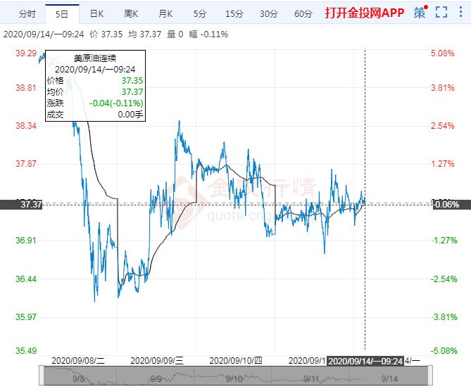 2020年9月14日原油价格走势分析