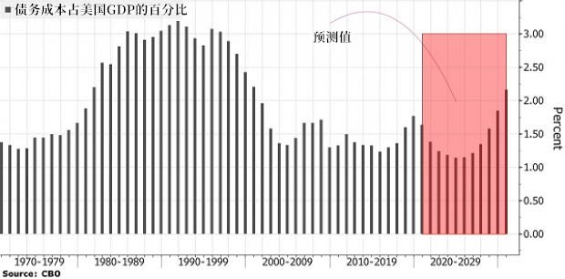 美国财政赤字创新高 借债成本却下降10%?