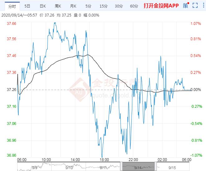 2020年9月15日原油价格走势分析