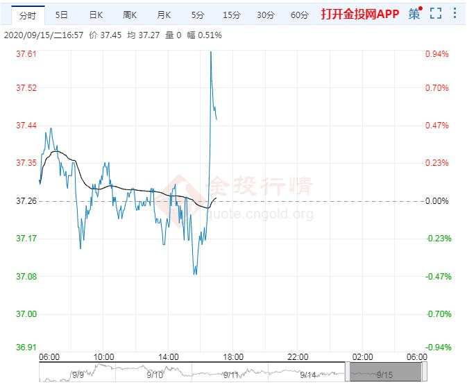 9月15日原油价格晚间交易提醒