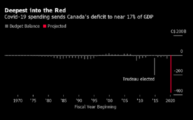 加拿大的银行警告政府 需关注债务引发的赤字问题