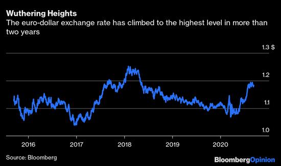 欧洲央行存在问题 但是不是汇率