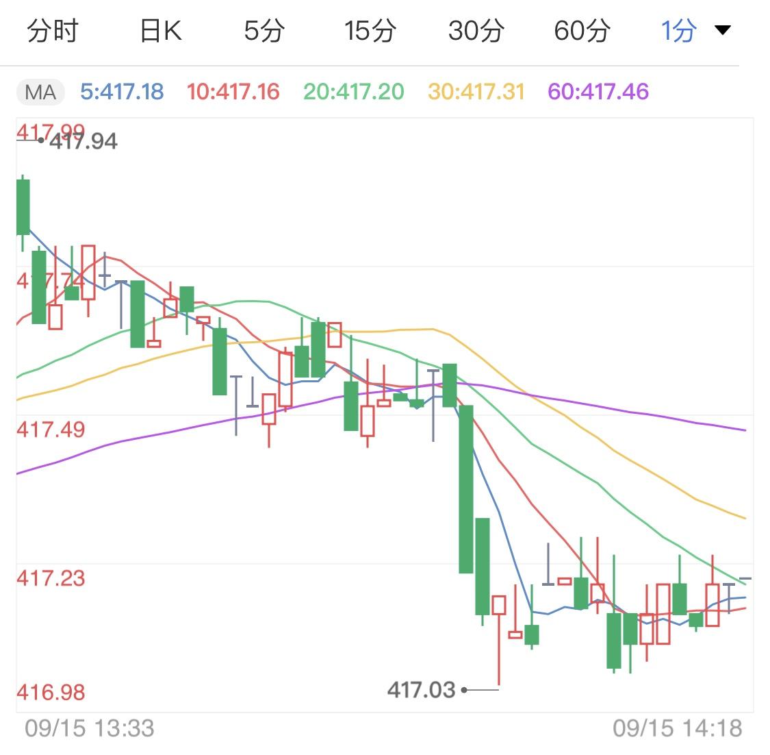 避险激增支撑黄金TD 金价日线开启连涨