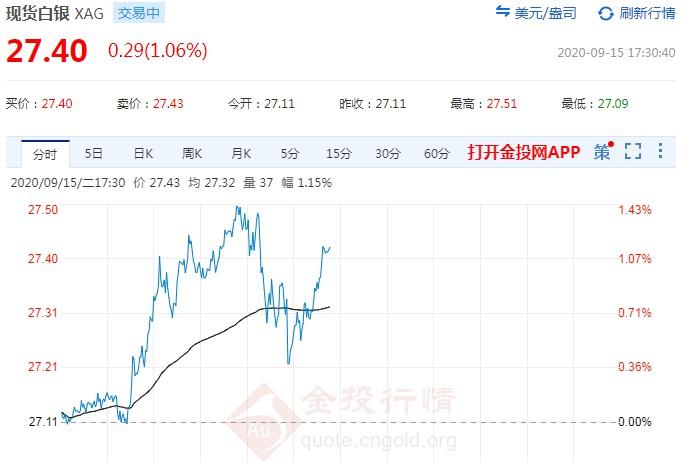 中印局势趋于紧张 今日白银交易策略