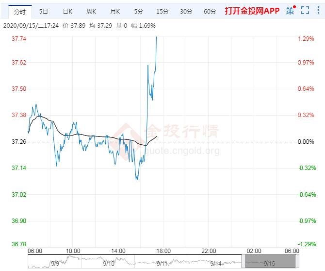 NYMEX油价陷入楔形收敛面临突破点