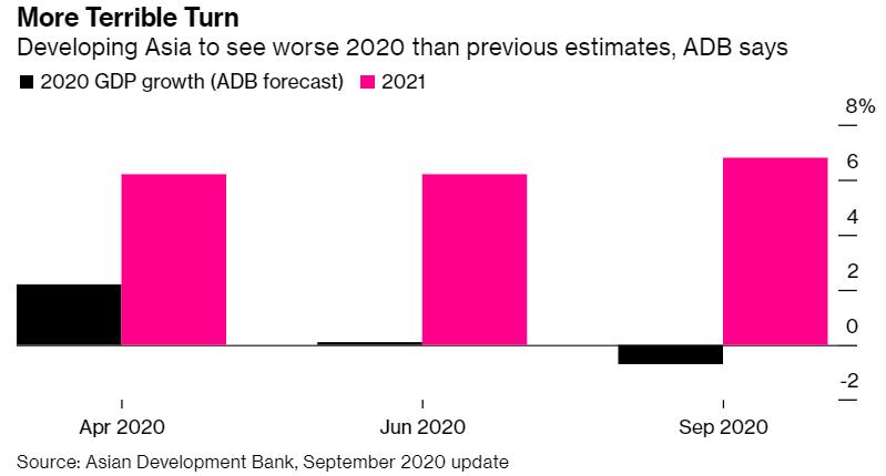 亚太地区陷入近60年来首见的经济萎缩