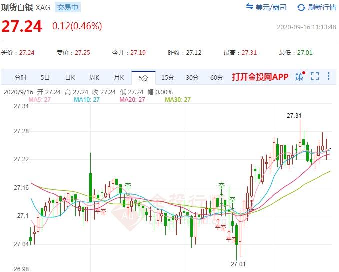市场面临重大考验 白银区间来回待破位!