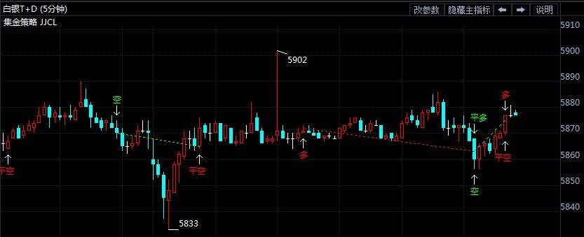 白银t+d继续区间震荡 等待美联储利率决议