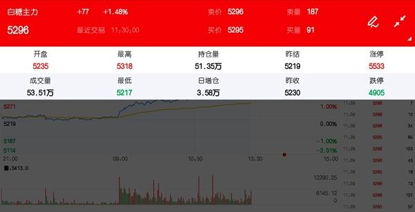 9月16日期市午评:商品期货多数飘绿 白糖主力涨逾1%