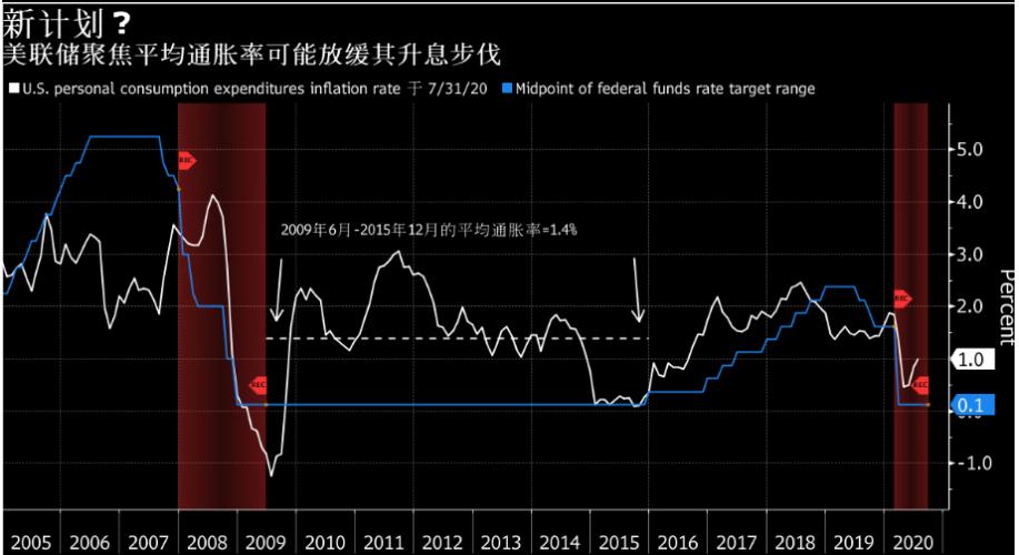 美联储决议前瞻:利率维稳不变?