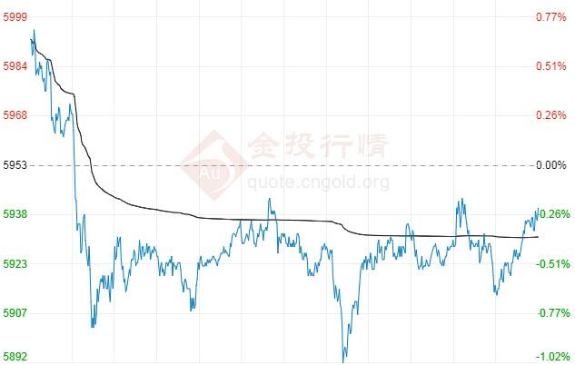 美元走低迎利率决议 白银期货今日交易提醒