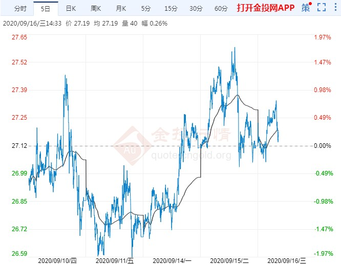 """美联储或""""高鸽一曲"""" 伦敦银前景仍看涨"""