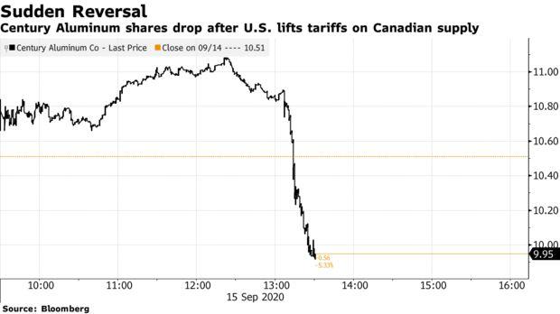 面对反制威胁 美国取消对加拿大加征铝关税