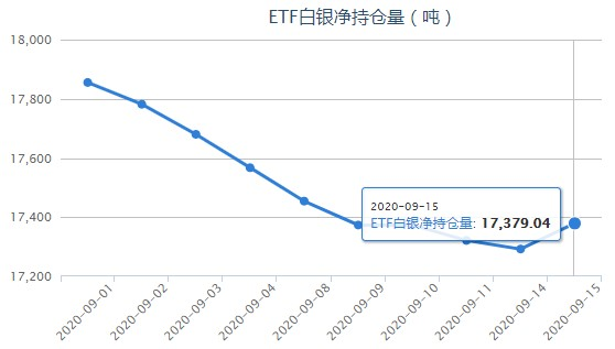 iShares白银ETF最新持仓量变化查询(9月16日)