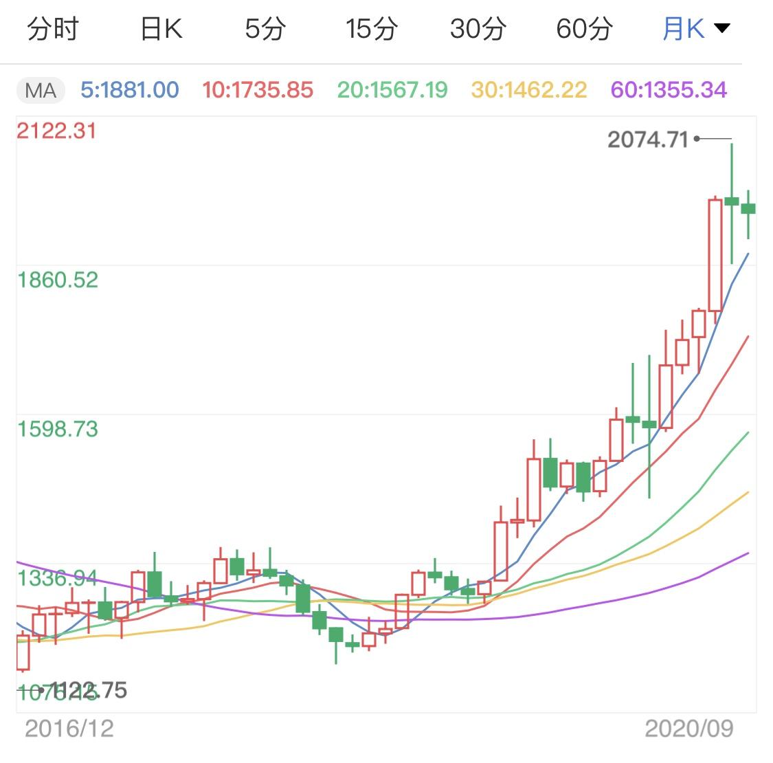 市场静待今晚大消息 黄金价格区间微整