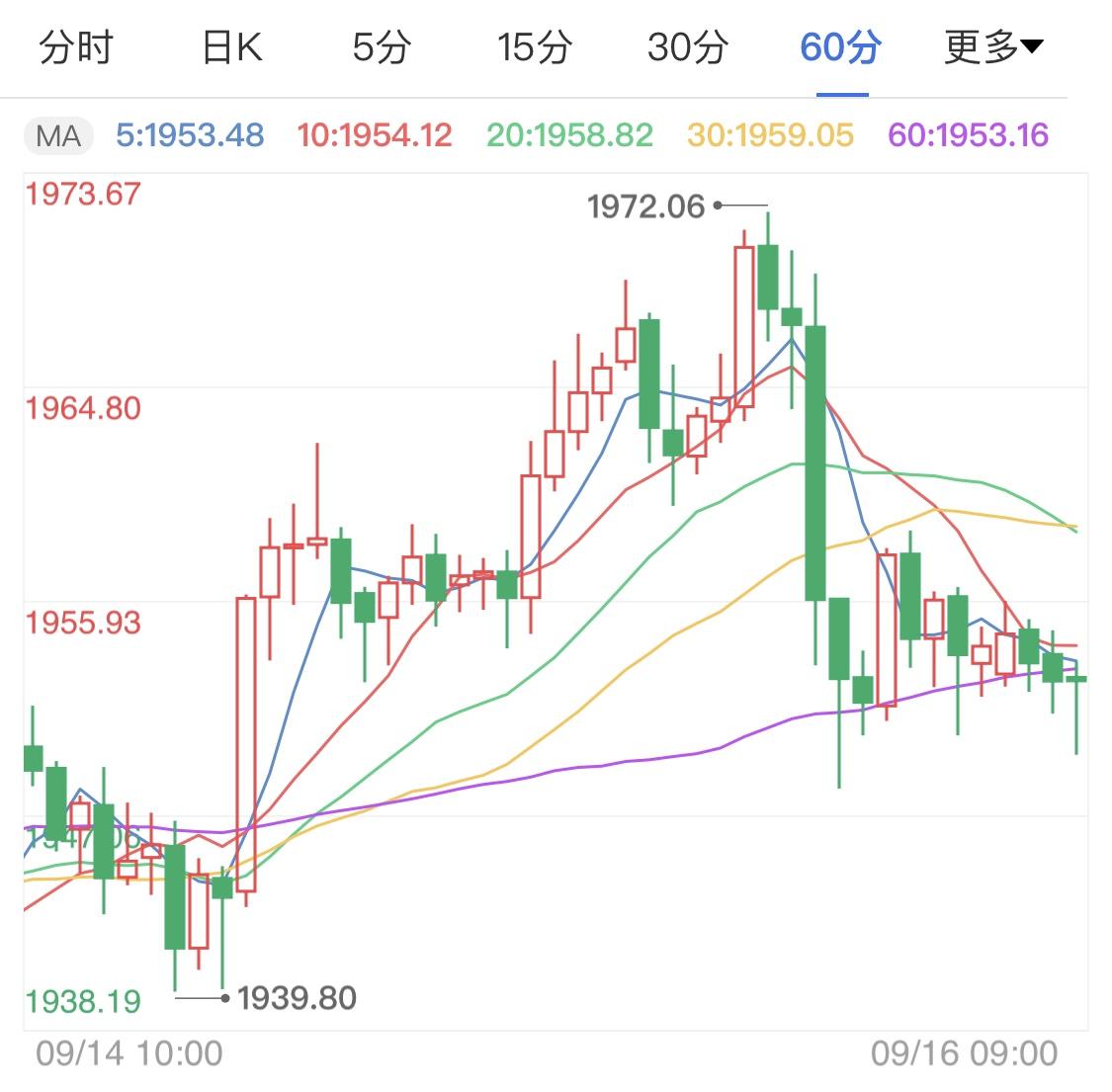 市场静待美联储利率决议 国际金价小幅波动