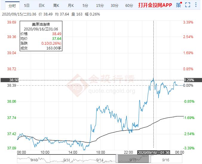 2020年9月16日原油价格走势分析