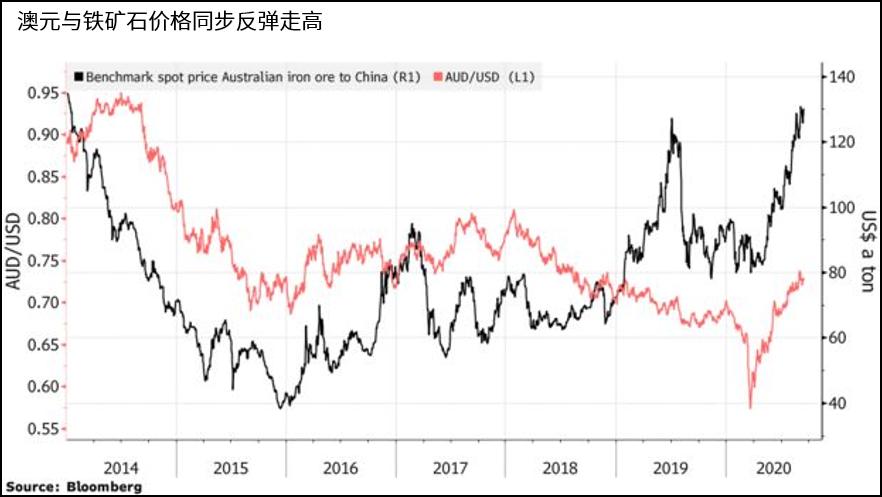 低利率利于经济复苏 澳联储希望澳元有所贬值