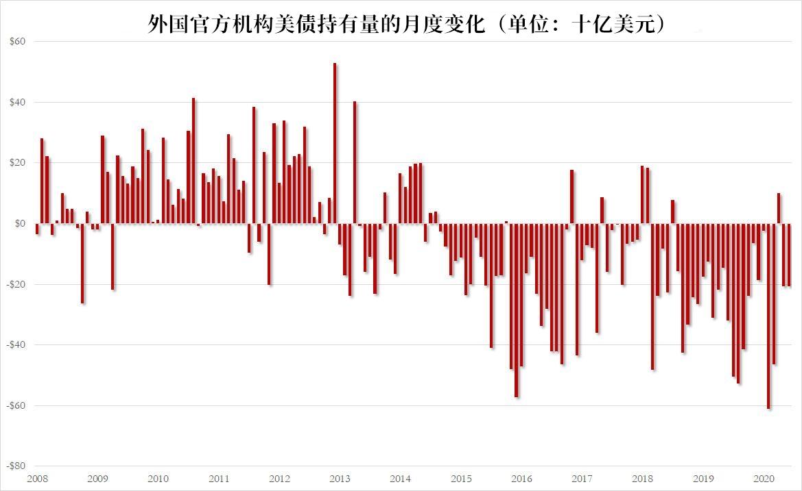 美债再次惨遭抛售 日本接盘?