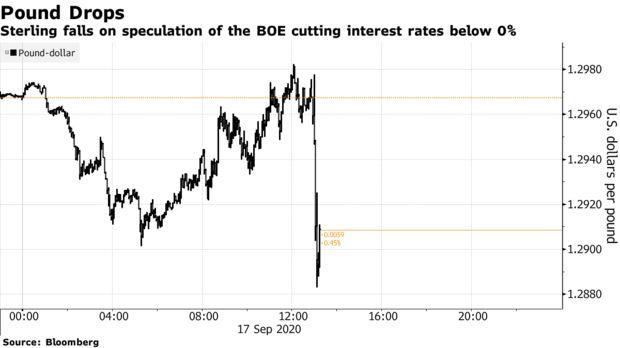 英国央行在经济进入不确定性时期 可能将利率降至零以下