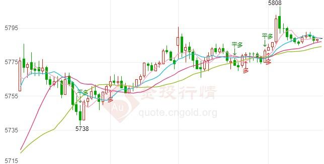 白银TD走势回升今日交易策略