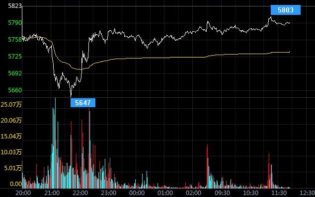 美元走低白银TD重启升势 避险利好今日交易策略