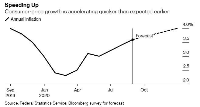 俄罗斯央行维持利率不变 但表示可能在下一次会议上降息