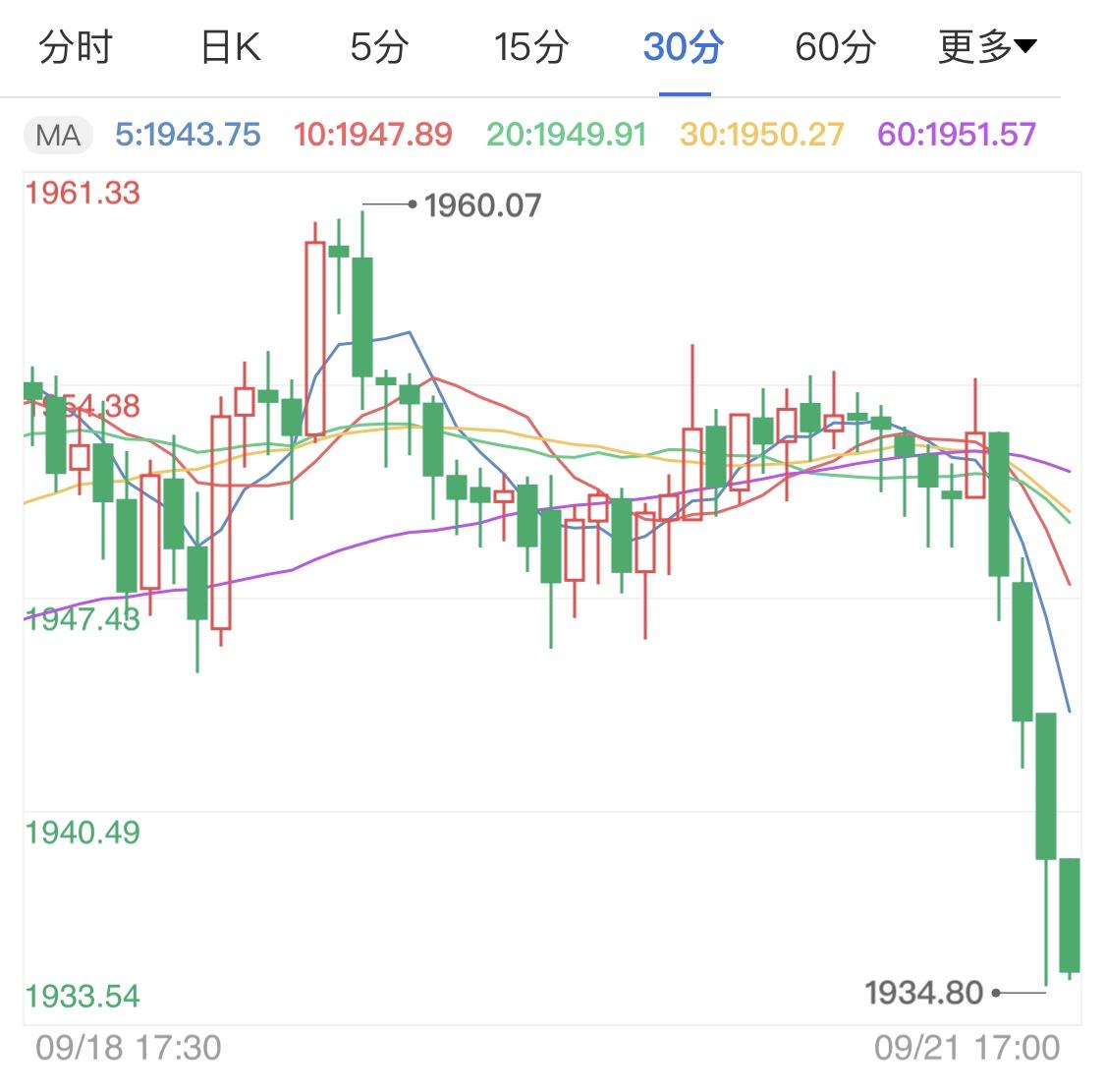 美元强势反弹压制黄金涨势