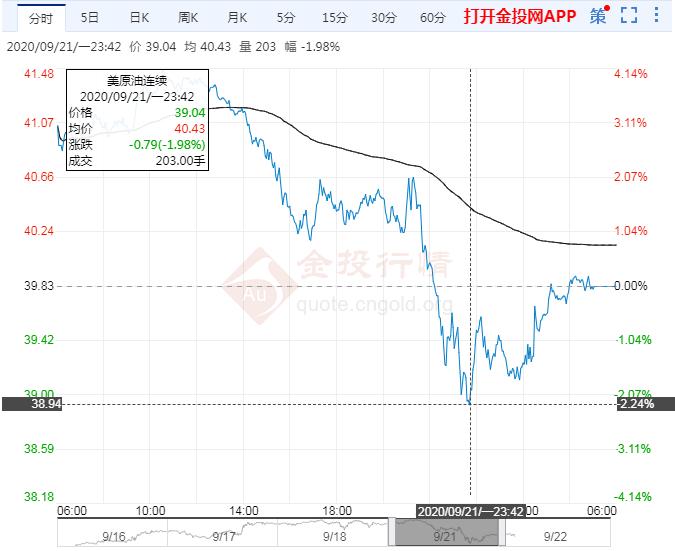 2020年9月22日原油价格走势分析