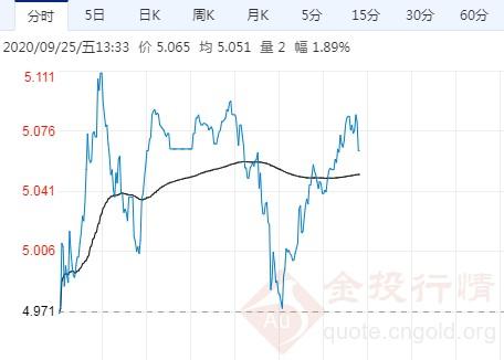 美元涨势暂歇银价反弹 纸白银多头开始反击!