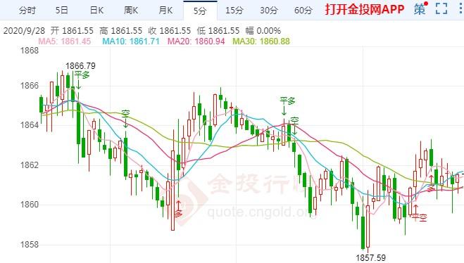 现货黄金震荡收跌陷低位整理