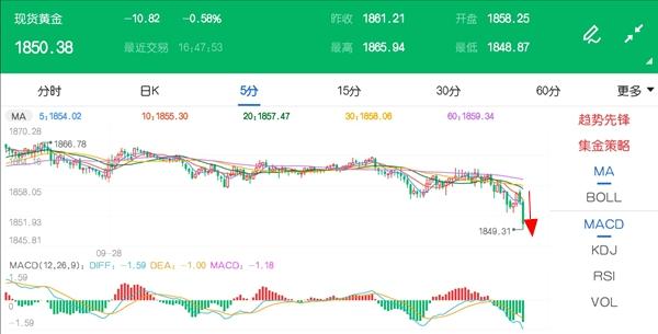 黄金价格突然走低 市场观望情绪仍然较浓