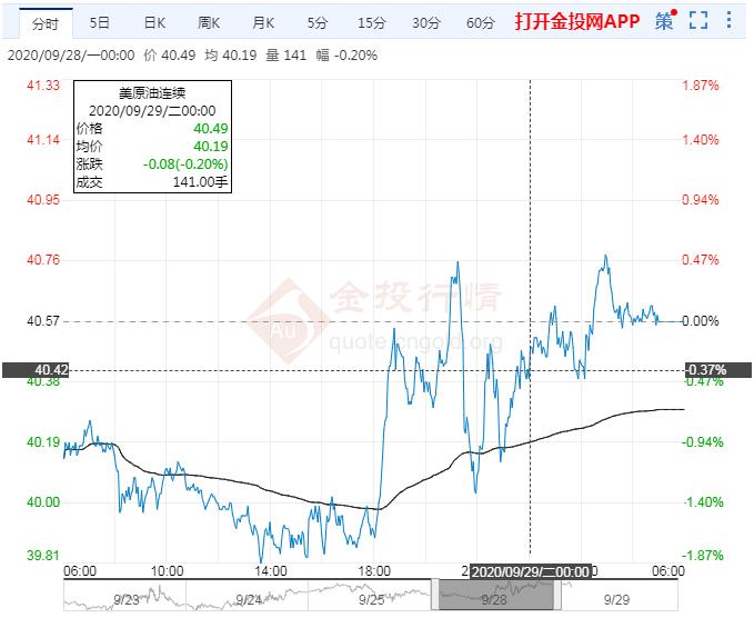 2020年9月29日原油价格走势分析