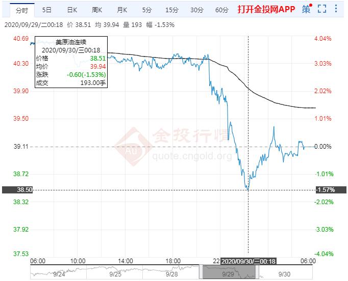 2020年9月30日原油价格走势分析