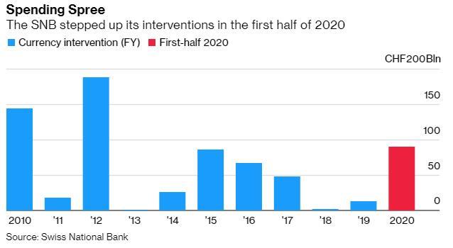 瑞士央行加大力度干预汇市 上半年已花费900亿瑞郎