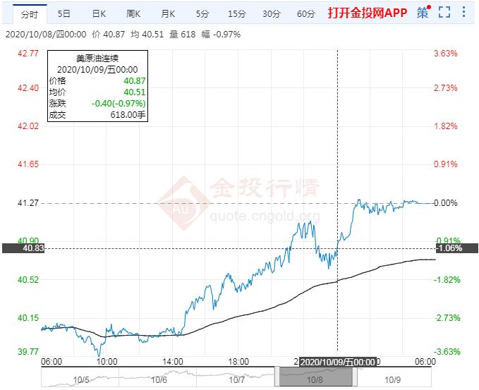2020年10月9日原油价格走势分析