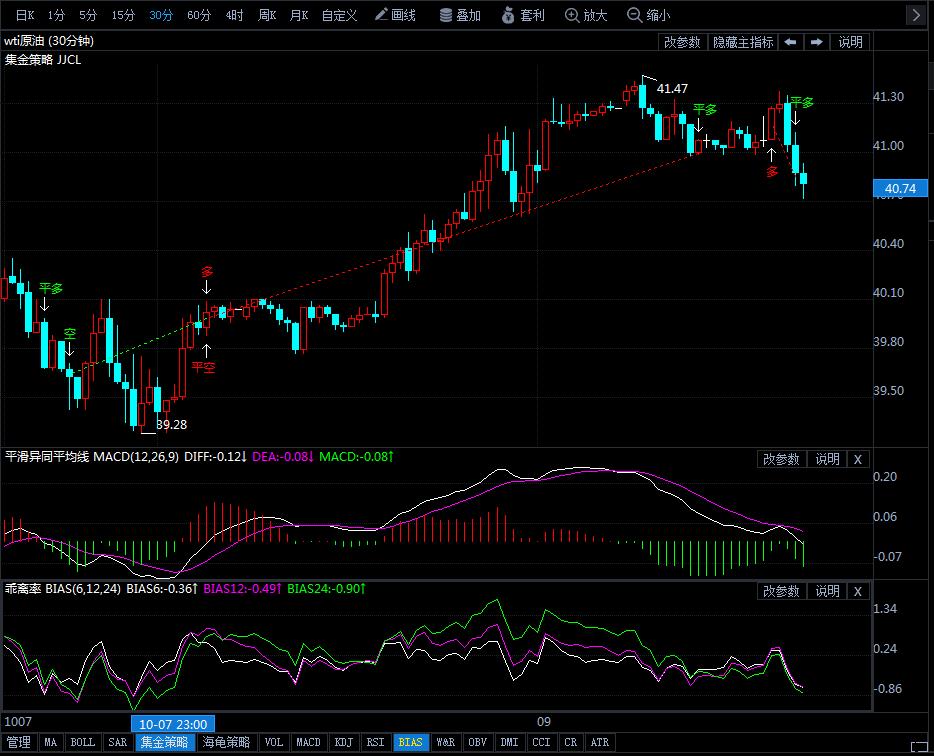 10月9日原油价格晚间交易提醒