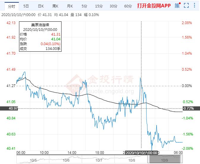 2020年10月10日原油价格走势分析