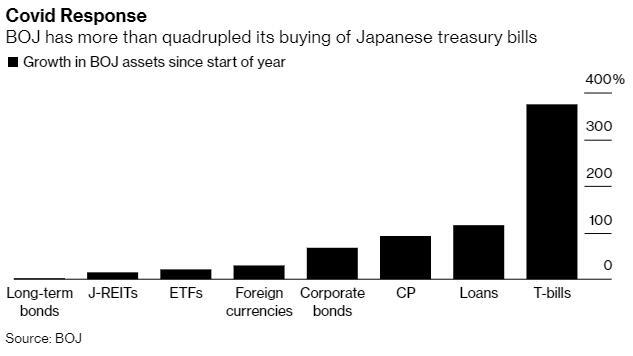 日本央行也是政府债券市场的主导者