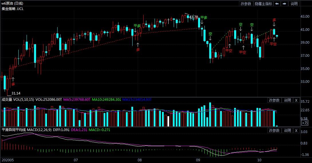 2020年10月12日原油价格走势分析