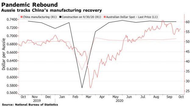 顶尖澳元预测机构:澳元的强劲涨势即将结束!
