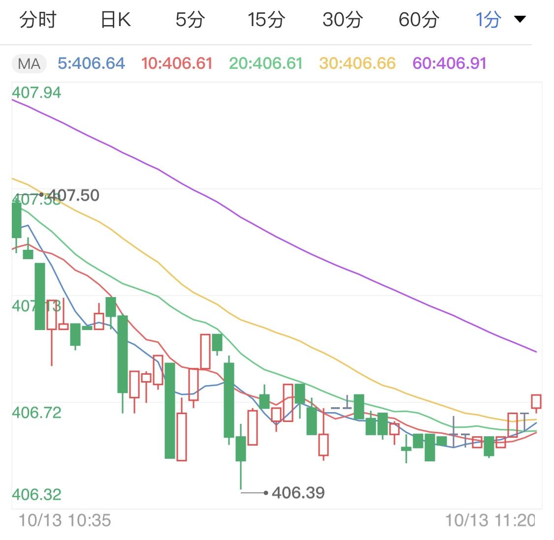 黄金市场消息不稳 黄金TD波幅受影响