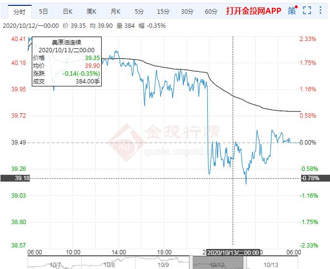 2020年10月13日原油价格走势分析