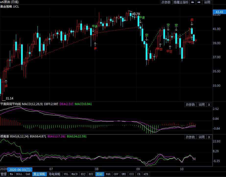 10月13日原油价格晚间交易提醒