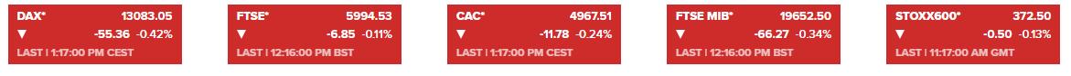 市场情绪整体偏谨慎 欧洲主要股指普遍温和下跌