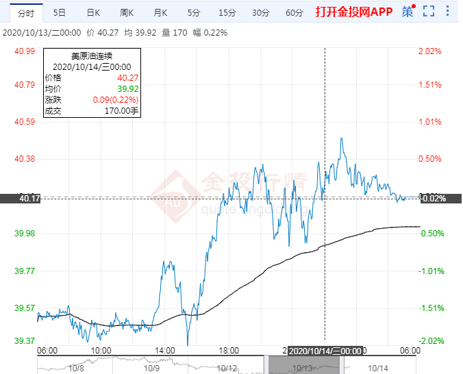 2020年10月14日原油价格走势分析