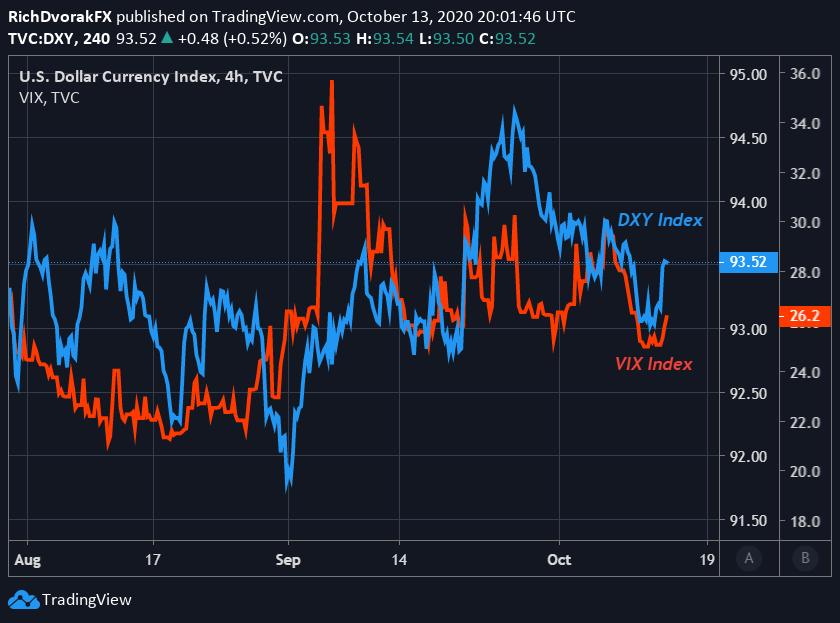 美国新一轮纾困案谈判进展 美元还会继续走强吗