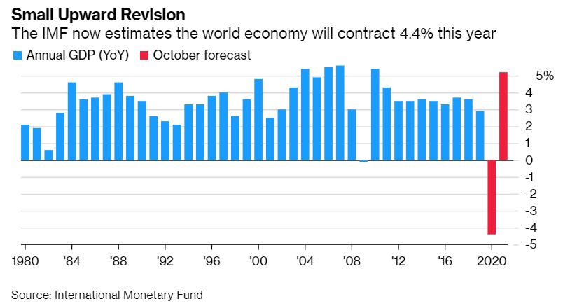 IMF上调全球GDP增速预期 中国是唯一正增长的主要经济体