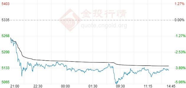 白银期货空头延续 沪银主力陷低位震荡