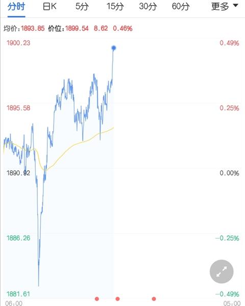 美国财政刺激方案僵局 现货黄金努力止住颓势